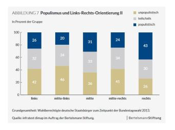 Populismus 2
